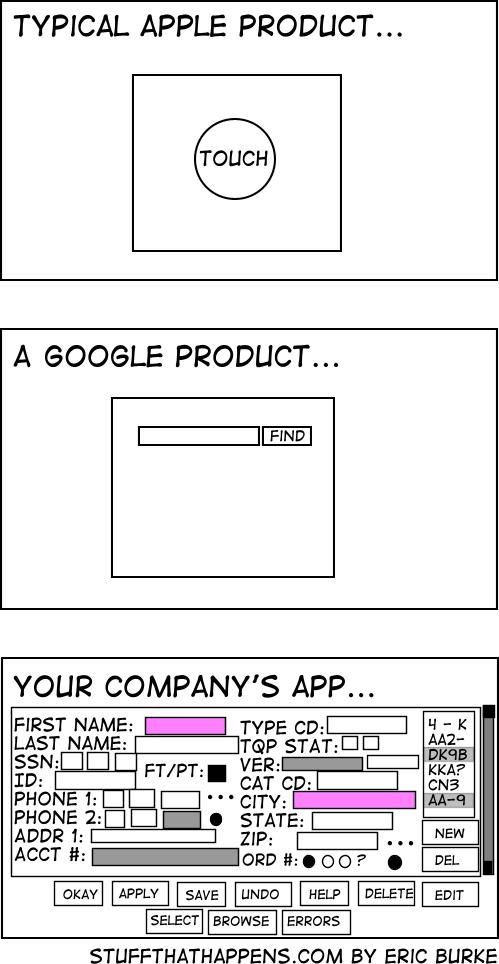 Oprogramowanie dedykowane musi być proste