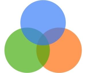 Venn Diagram:  Knowledge Intersection of User, Business Analyst, Developer