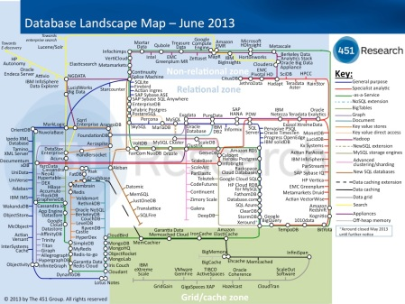 Database Landscape map – June 2013