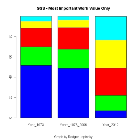 GSS Most Important Work Value Only