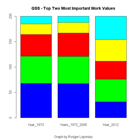 GSS Top Two Work Values