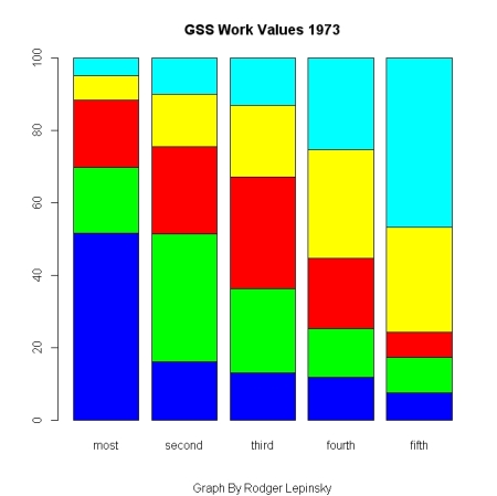 GSS Work Values 1973