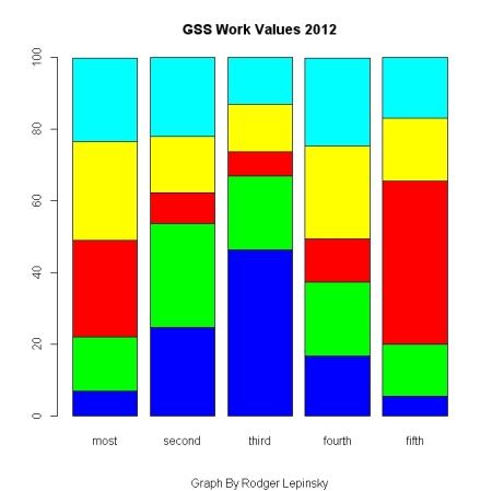 GSS Work Values - 2012