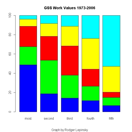 GSS Work Values - Long Term Average: 1973 - 2006
